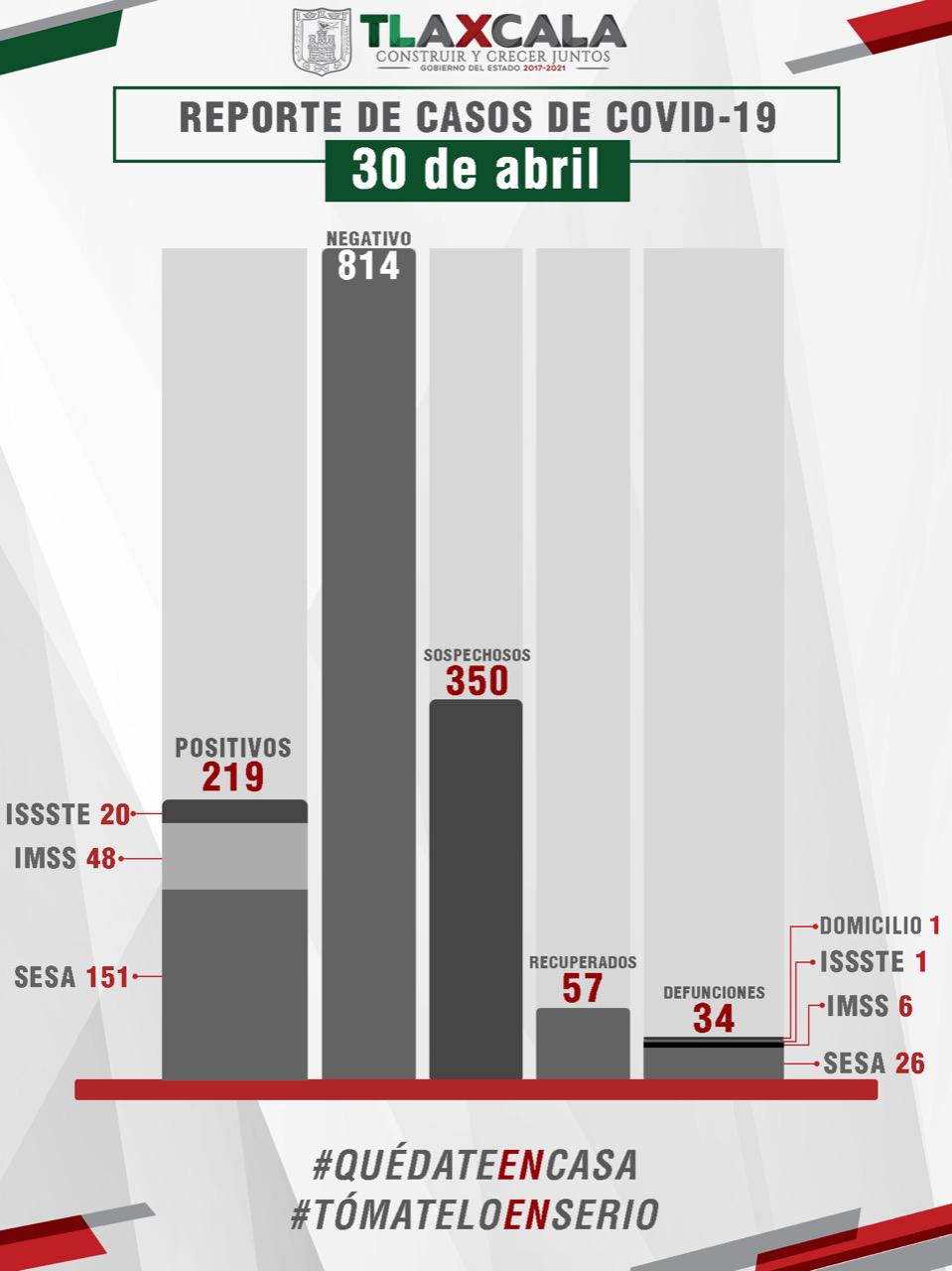 CONFIRMA SESA CUATRO FALLECIDOS Y 15 CASOS  MÁS DE COVID-19 EN TLAXCALA