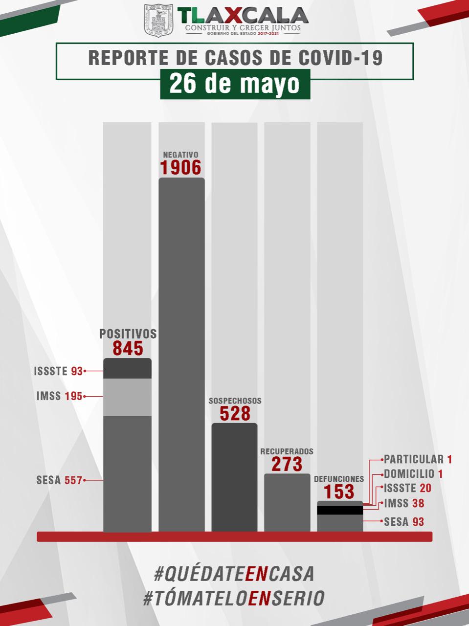 CONFIRMA SESA 20 RECUPERADOS MÁS, 35 CASOS POSITIVOS ESTE MARTES Y 5 FALLECIDOS DE COVID-19 EN TLAXCALA