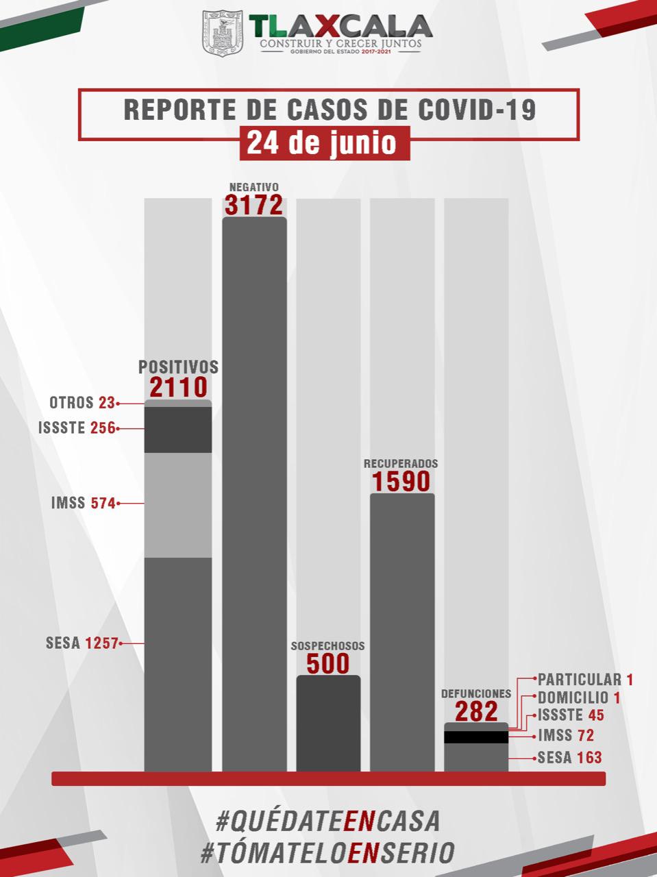 CONFIRMA SESA 79 PERSONAS RECUPERADAS  Y 8 FALLECIMIENTOS DE COVID-19 EN TLAXCALA