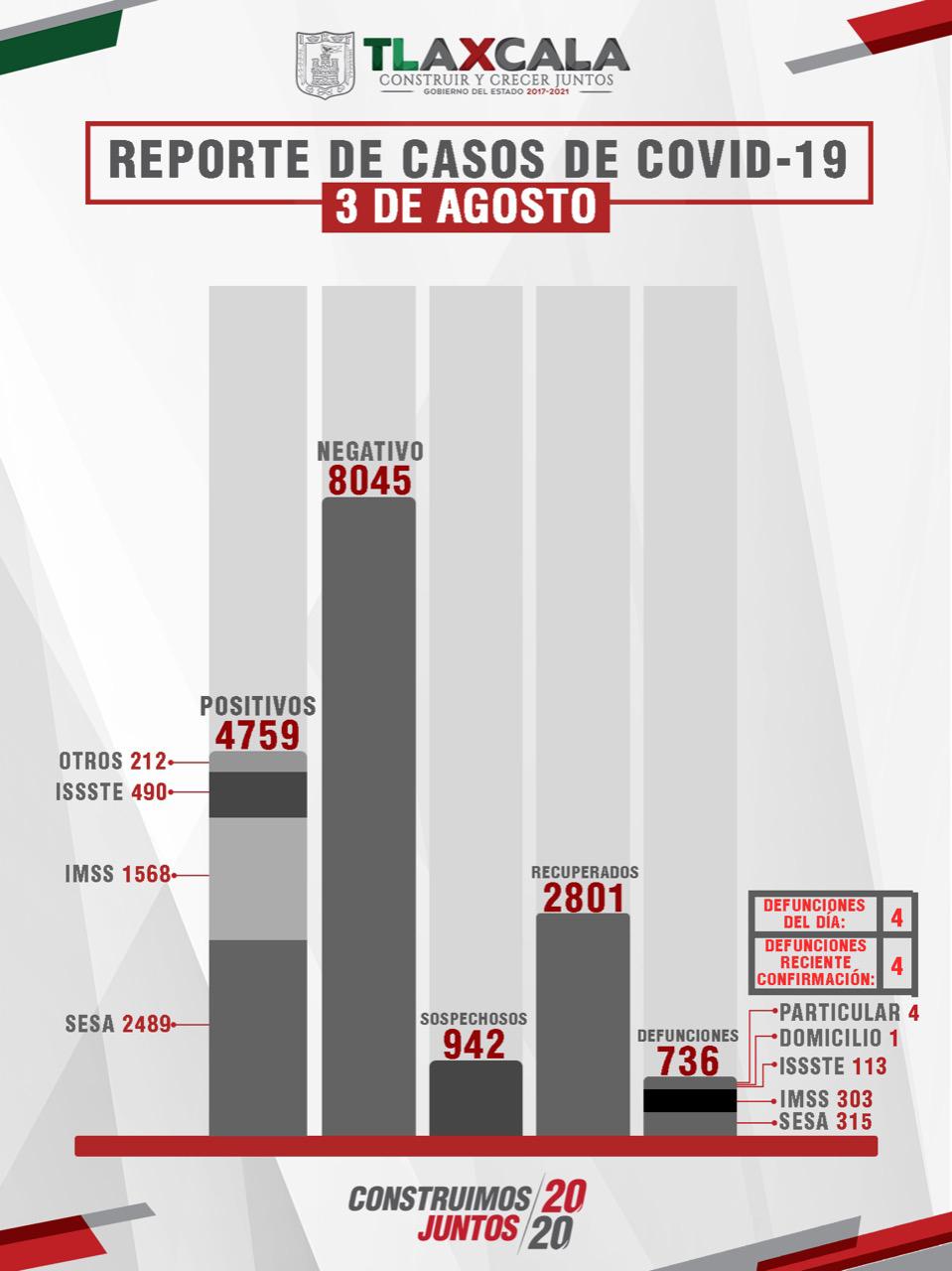 CONFIRMA SESA 67 PERSONAS RECUPERADAS, 67 CASOS  POSITIVOS Y 4 FALLECIMIENTOS DE COVID-19 EN TLAXCALA