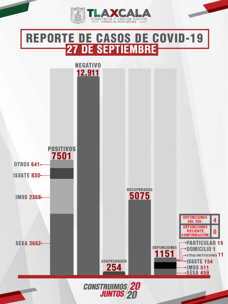 CONFIRMA SESA 14 PERSONAS RECUPERADAS, 4 DEFUNCIONES  Y 31 CASOS POSITIVOS EN TLAXCALA DE COVID-19