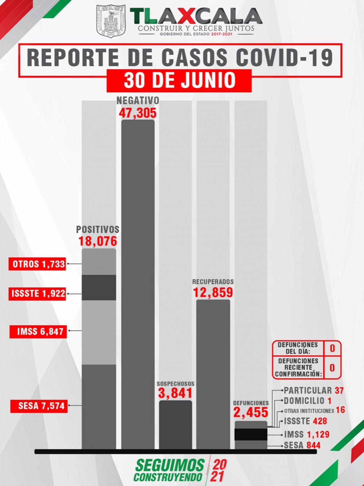 TLAXCALA, SIN DEFUNCIONES POR COVID-19  ESTE MIÉRCOLES REPORTA SESA