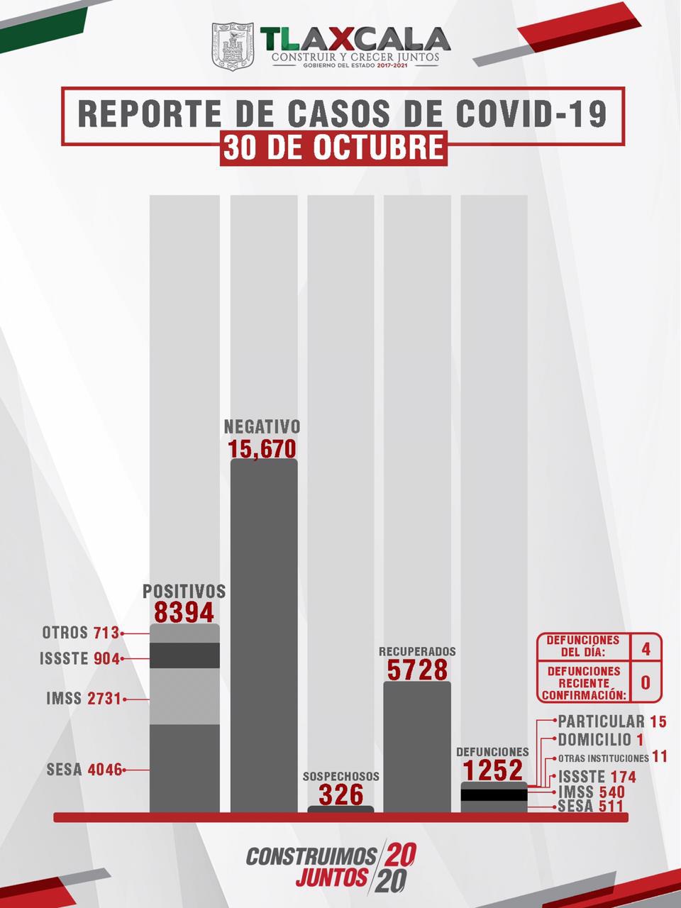 CONFIRMA SESA 25 PERSONAS RECUPERADAS, 4 DEFUNCIONES  Y 20 CASOS POSITIVOS EN TLAXCALA DE COVID-19