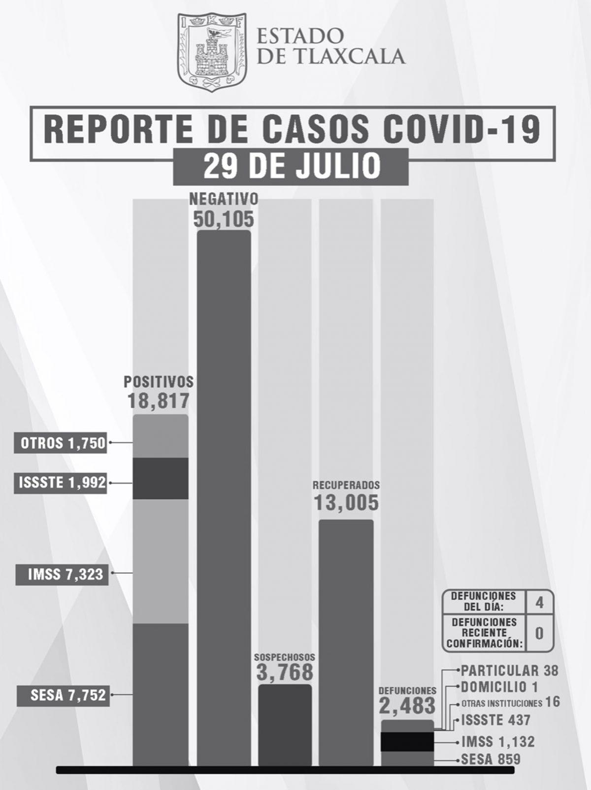 CONFIRMA SESA 16 PERSONAS RECUPERADAS, 4 DEFUNCIONES  Y 54 CASOS POSITIVOS EN TLAXCALA DE COVID-19