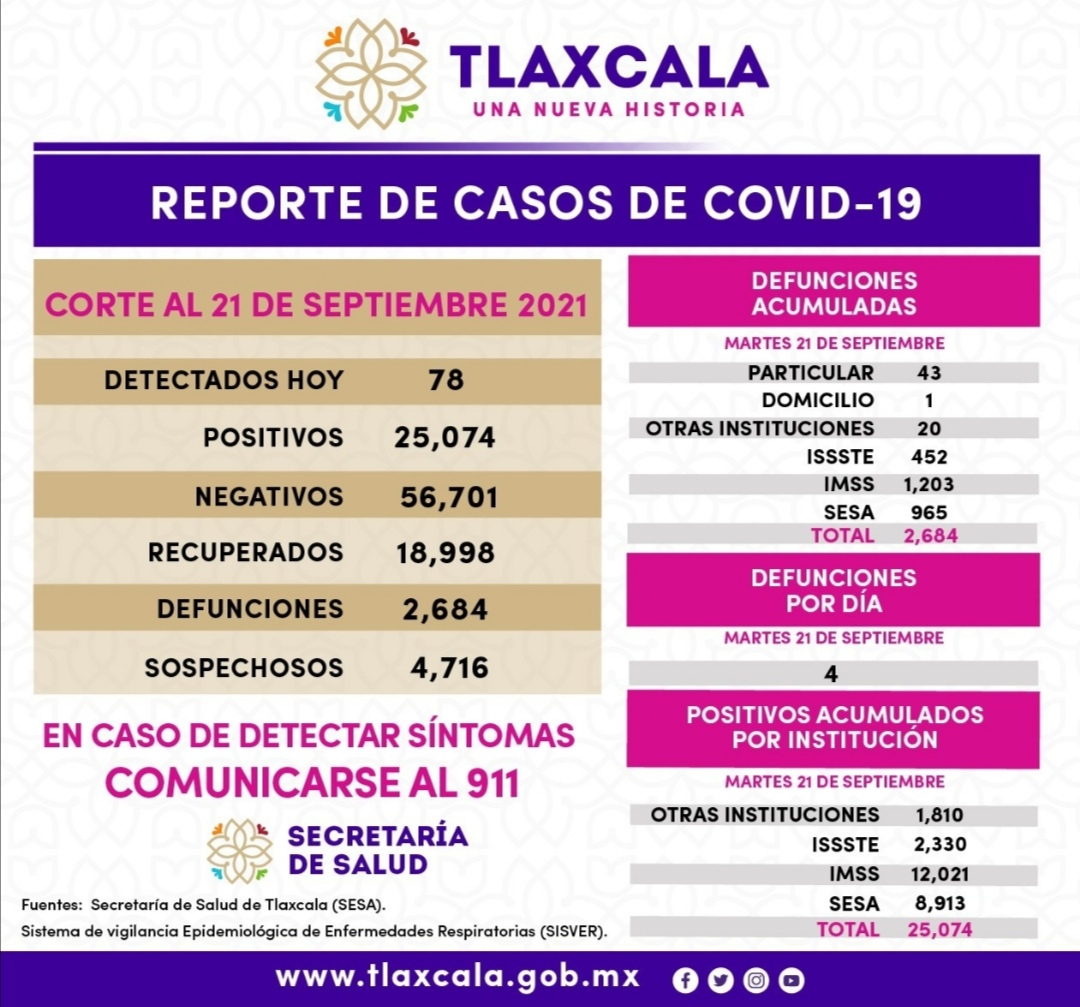 REGISTRA SESA 78 CASOS POSITIVOS DE COVID-19 EN TLAXCALA*
