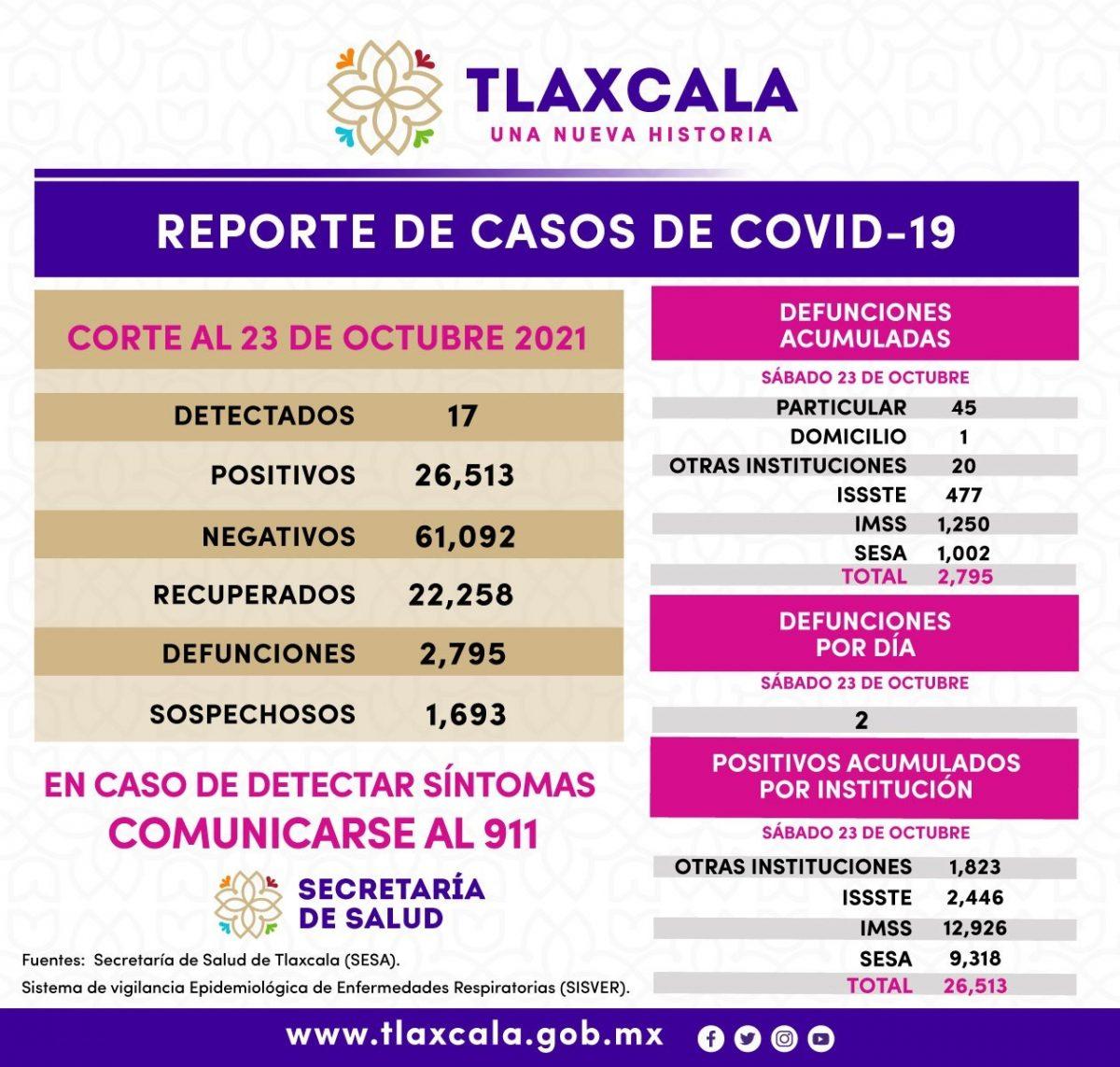 REGISTRA SESA 17 CASOS POSITIVOS DE COVID-19 EN TLAXCALA